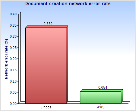 84.1% fewer network errors